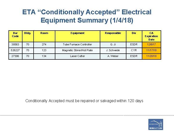 "ETA ""Conditionally Accepted"" Electrical Equipment Summary (1/4/18) Bar Code Bldg. Room Equipment Responsible Div"
