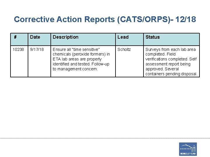 Corrective Action Reports (CATS/ORPS)- 12/18 # 10238 Date Description Lead Status 9/17/18 Ensure all