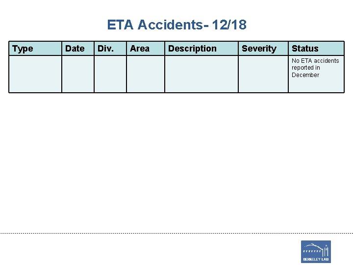 ETA Accidents- 12/18 Type Date Div. Area Description Severity Status No ETA accidents reported