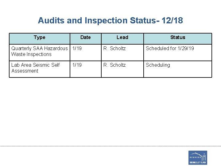 Audits and Inspection Status- 12/18 Type Date Lead Status Quarterly SAA Hazardous 1/19 Waste