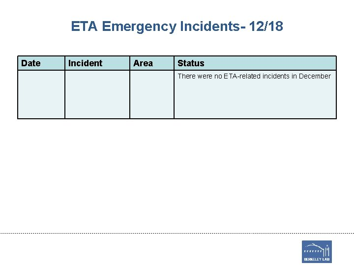 ETA Emergency Incidents- 12/18 Date Incident Area Status There were no ETA-related incidents in