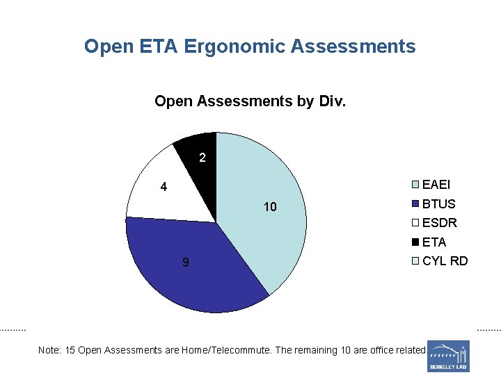 Open ETA Ergonomic Assessments Open Assessments by Div. 2 EAEI 4 10 BTUS ESDR