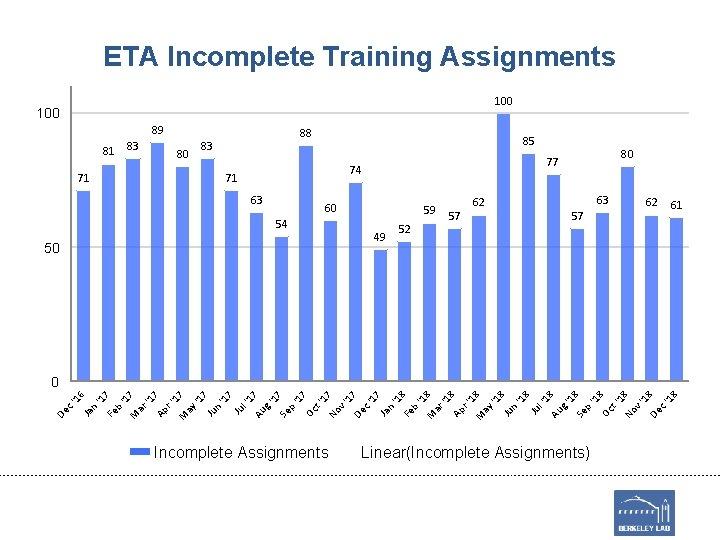 Incomplete Assignments v' 1 De 7 c' 17 Ja n '1 8 Fe b