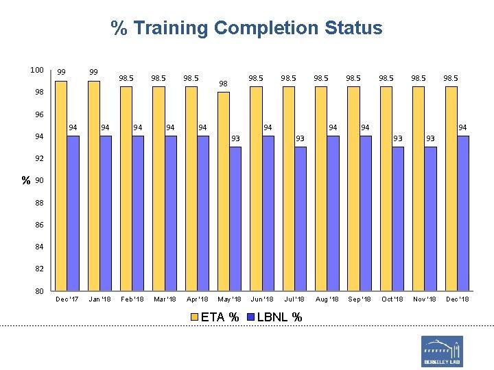 % Training Completion Status 100 99 99 98. 5 98 98 98. 5 96