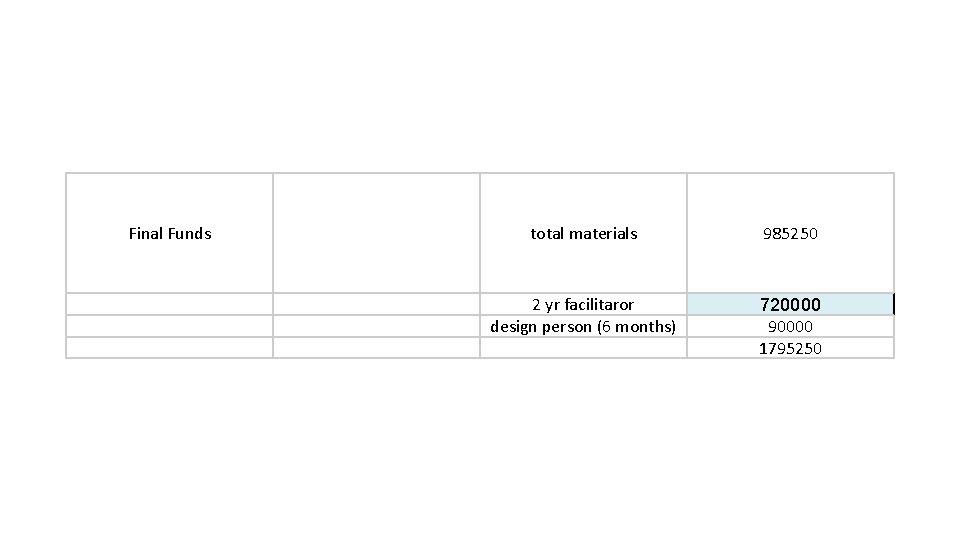 Final Funds total materials 985250 2 yr facilitaror design person (6 months) 720000 90000