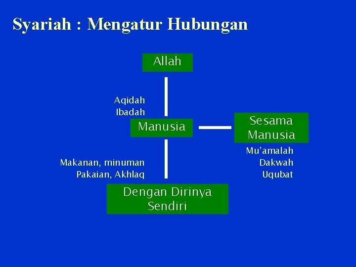 Syariah : Mengatur Hubungan Allah Aqidah Ibadah Manusia Makanan, minuman Pakaian, Akhlaq Dengan Dirinya