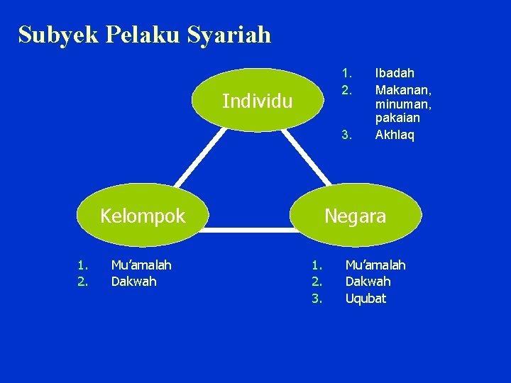 Subyek Pelaku Syariah 1. 2. Individu 3. Kelompok 1. 2. Mu'amalah Dakwah Ibadah Makanan,
