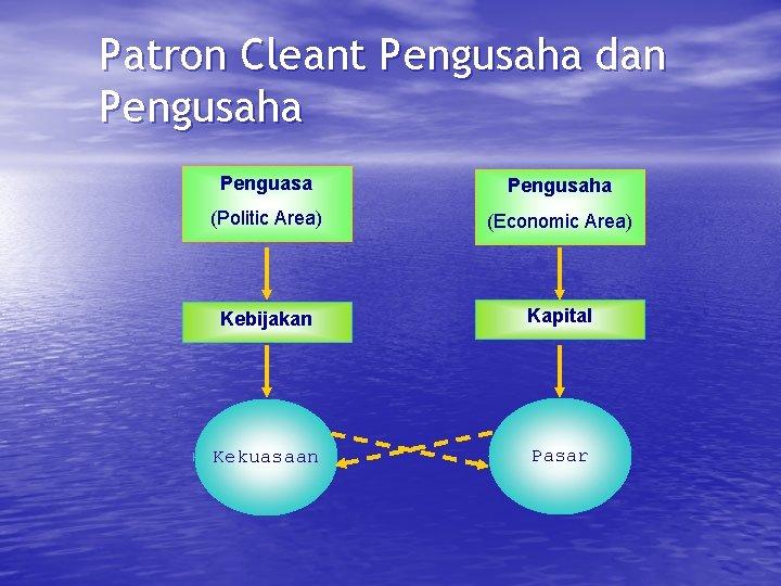 Patron Cleant Pengusaha dan Pengusaha Penguasa Pengusaha (Politic Area) (Economic Area) Kebijakan Kapital Kekuasaan