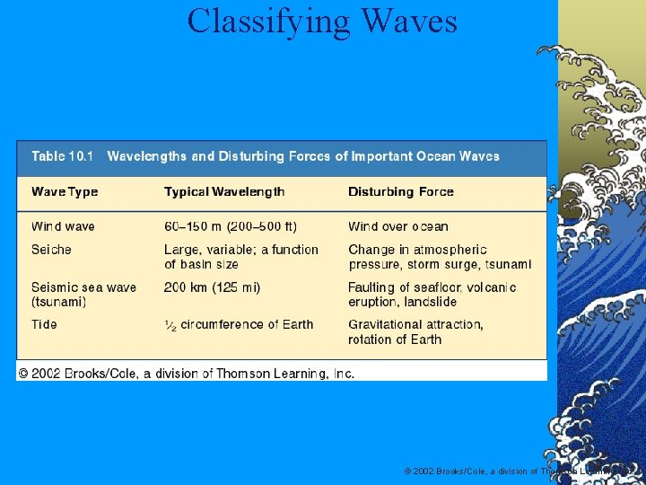 Classifying Waves © 2002 Brooks/Cole, a division of Thomson Learning, Inc.