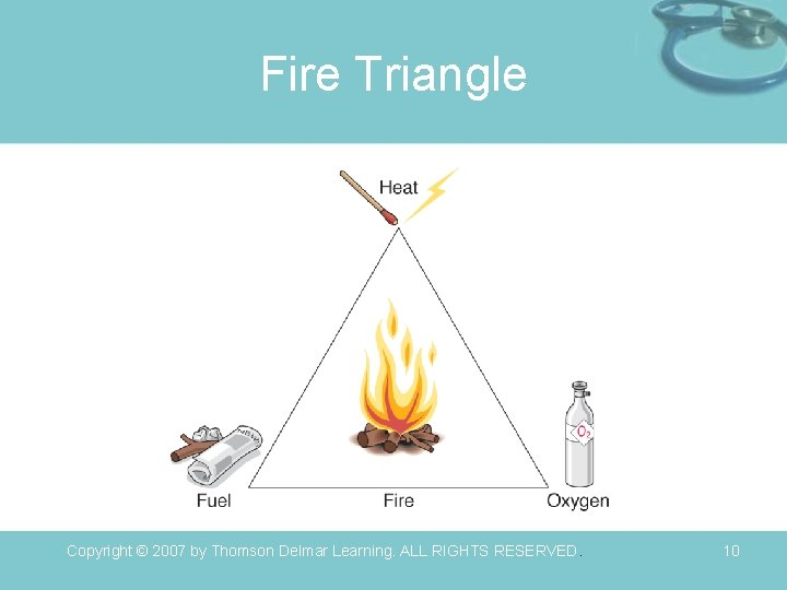 Fire Triangle Copyright © 2007 by Thomson Delmar Learning. ALL RIGHTS RESERVED. 10