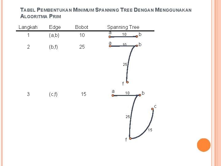 TABEL PEMBENTUKAN MINIMUM SPANNING TREE DENGAN MENGGUNAKAN ALGORITMA PRIM Langkah Edge Bobot 1 (a,
