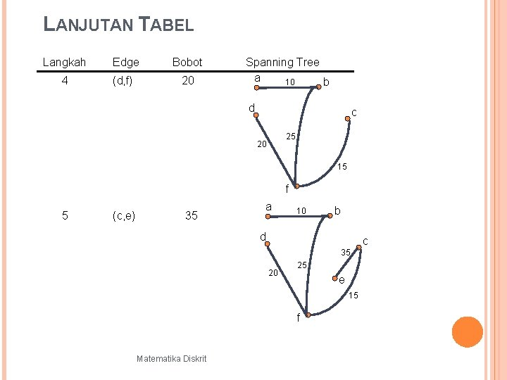 LANJUTAN TABEL Langkah Edge Bobot 4 (d, f) 20 Spanning Tree a 10 b