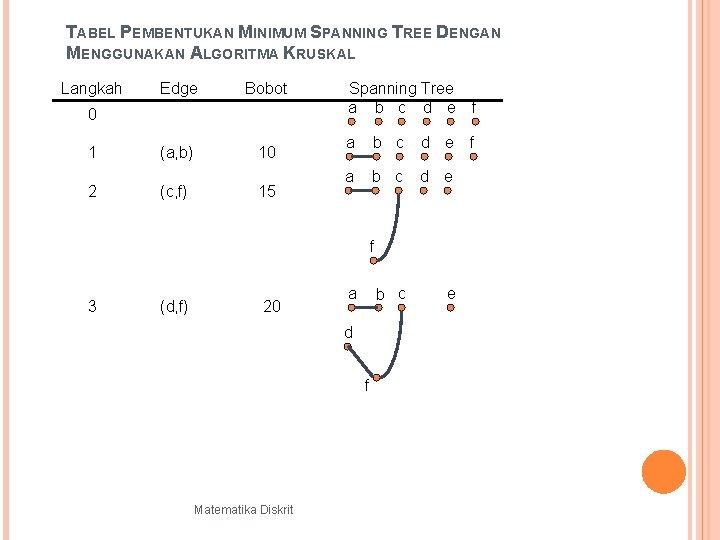 TABEL PEMBENTUKAN MINIMUM SPANNING TREE DENGAN MENGGUNAKAN ALGORITMA KRUSKAL Langkah Edge Bobot 0 1