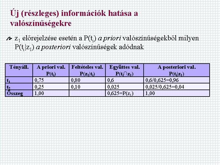 Új (részleges) információk hatása a valószínűségekre z 1 előrejelzése esetén a P(ti) a priori