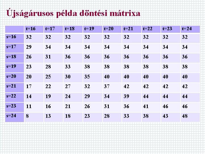 Újságárusos példa döntési mátrixa t=16 t=17 t=18 t=19 t=20 t=21 t=22 t=23 t=24 s=16