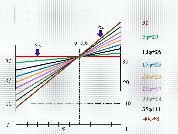 32 s 24 5φ+29 φ=0, 6 s 16 10φ+26 30 30 20 20 15φ+23