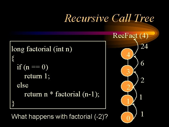 Recursive Call Tree long factorial (int n) { if (n == 0) return 1;