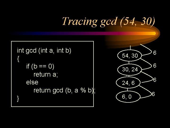 Tracing gcd (54, 30) int gcd (int a, int b) { if (b ==