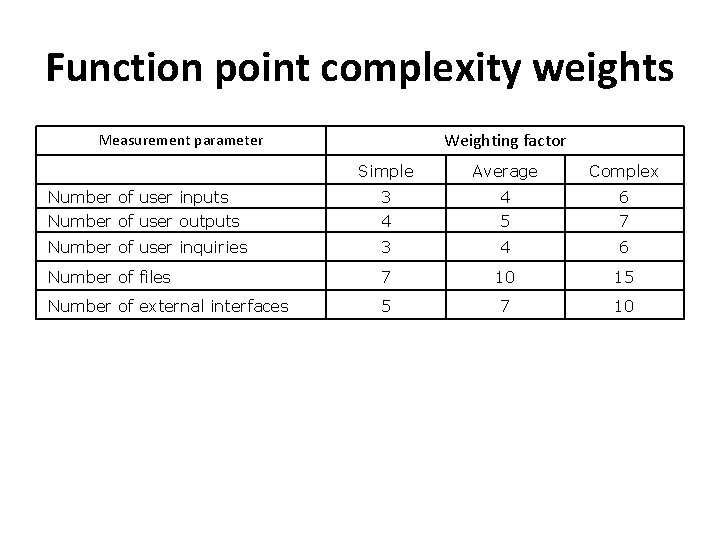 Function point complexity weights Weighting factor Measurement parameter Simple Average Complex Number of user