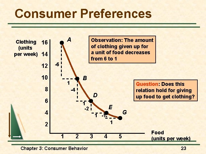 Consumer Preferences A Clothing 16 (units per week) 14 12 Observation: The amount of