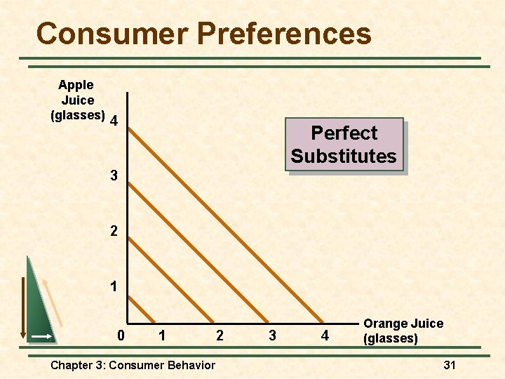 Consumer Preferences Apple Juice (glasses) 4 Perfect Substitutes 3 2 1 0 1 Chapter