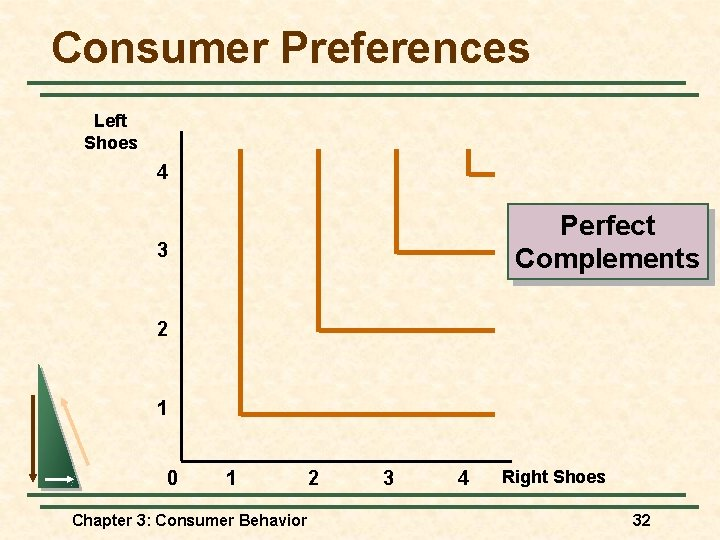 Consumer Preferences Left Shoes 4 Perfect Complements 3 2 1 0 1 Chapter 3: