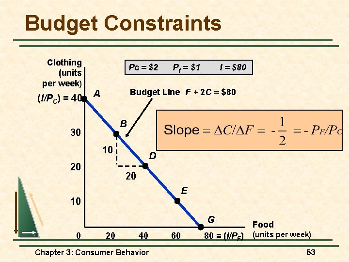 Budget Constraints Clothing (units per week) (I/PC) = 40 Pc = $2 Pf =