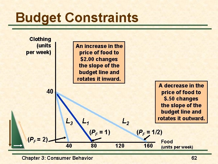 Budget Constraints Clothing (units per week) An increase in the price of food to