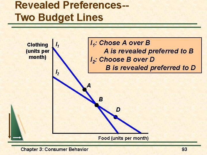 Revealed Preferences-Two Budget Lines Clothing (units per month) I 1: Chose A over B