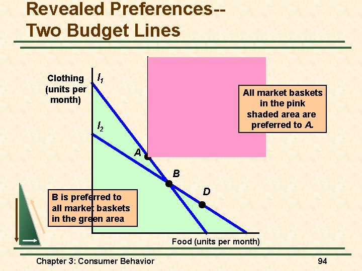 Revealed Preferences-Two Budget Lines Clothing (units per month) l 1 All market baskets in