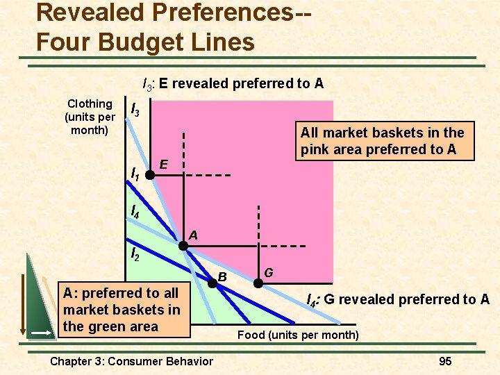 Revealed Preferences-Four Budget Lines I 3: E revealed preferred to A Clothing (units per