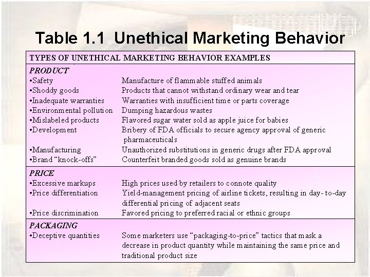 Table 1. 1 Unethical Marketing Behavior TYPES OF UNETHICAL MARKETING BEHAVIOR EXAMPLES PRODUCT •