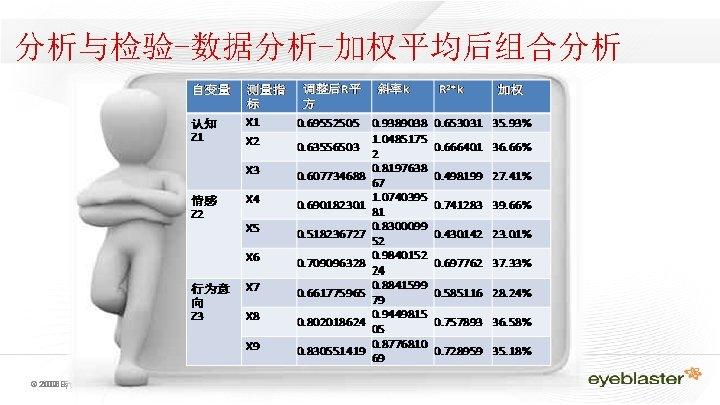 分析与检验-数据分析-加权平均后组合分析 © 2009 2008 Eyeblaster. rights reserved All rights reserved