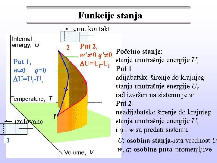 Funkcije stanja term. kontakt izolovano 22 Put 1, w 0 q=0 U=Uf-Ui izolovano 21