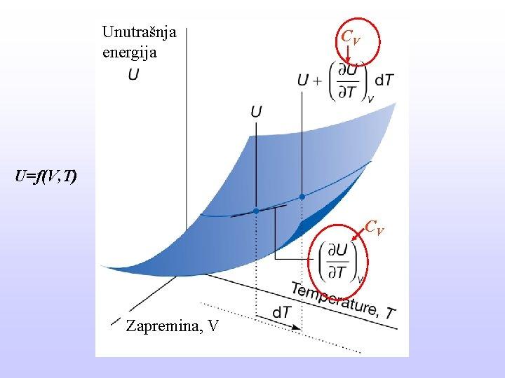 Unutrašnja energija CV U=f(V, T) CV Zapremina, V