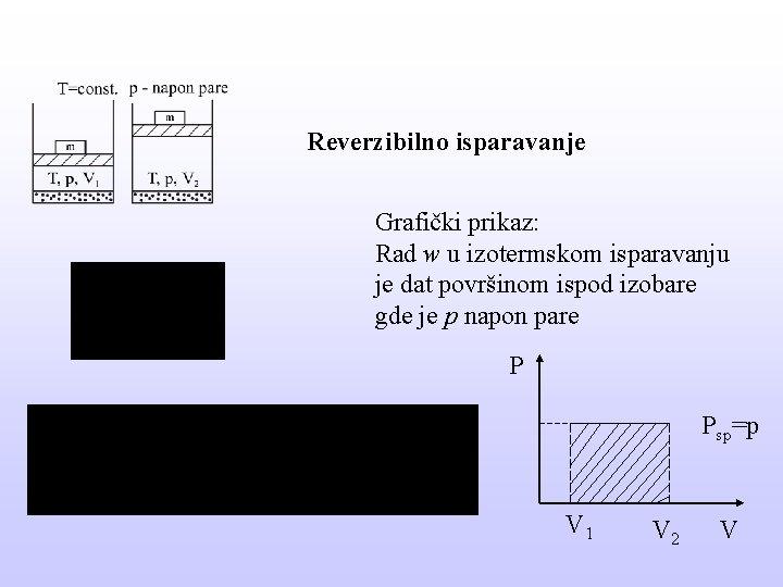 Reverzibilno isparavanje Grafički prikaz: Rad w u izotermskom isparavanju je dat površinom ispod izobare