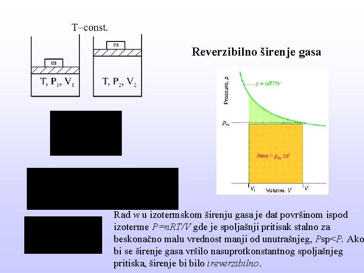 Reverzibilno širenje gasa Rad w u izotermskom širenju gasa je dat površinom ispod izoterme