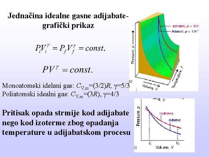Jednačina idealne gasne adijabategrafički prikaz Monoatomski idelani gas: CV, m=(3/2)R, γ=5/3 Poliatomski idealni gas: