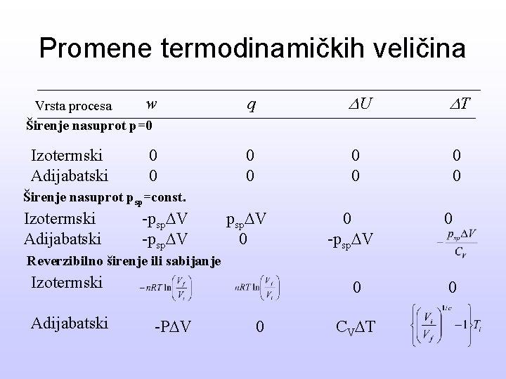 Promene termodinamičkih veličina w Vrsta procesa Širenje nasuprot p=0 Izotermski Adijabatski 0 0 q
