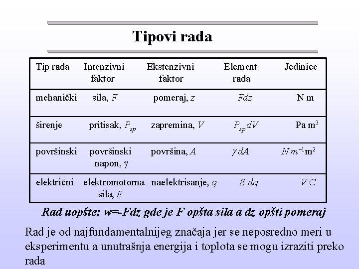 Tipovi rada Tip rada mehanički Intenzivni faktor sila, F Ekstenzivni faktor pomeraj, z Element