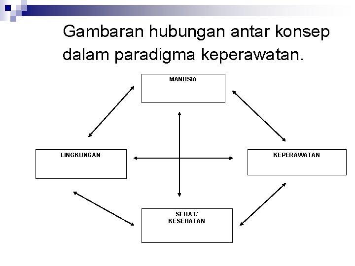 Gambaran hubungan antar konsep dalam paradigma keperawatan. MANUSIA LINGKUNGAN KEPERAWATAN SEHAT/ KESEHATAN