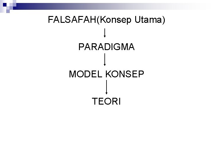 FALSAFAH(Konsep Utama) PARADIGMA MODEL KONSEP TEORI