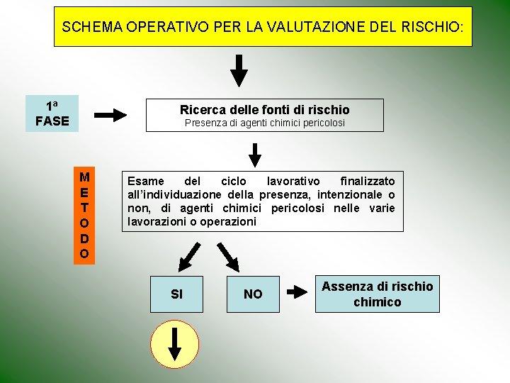 SCHEMA OPERATIVO PER LA VALUTAZIONE DEL RISCHIO: 1 a FASE Ricerca delle fonti di