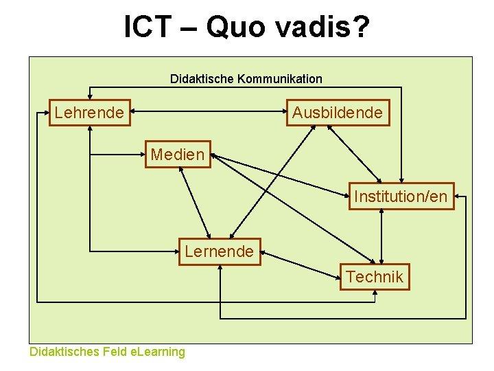 ICT – Quo vadis? Didaktische Kommunikation Lehrende Ausbildende Medien Institution/en Lernende Technik Didaktisches Feld