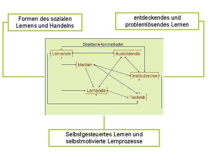 Formen des sozialen Lernens und Handelns entdeckendes und problemlösendes Lernen Selbstgesteuertes Lernen und selbstmotivierte