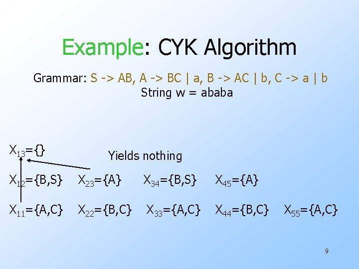 Example: CYK Algorithm Grammar: S -> AB, A -> BC | a, B ->