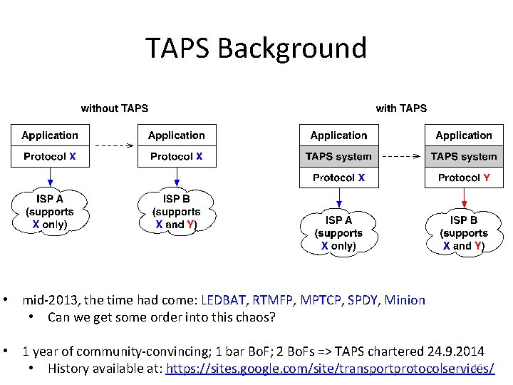 TAPS Background • mid-2013, the time had come: LEDBAT, RTMFP, MPTCP, SPDY, Minion •
