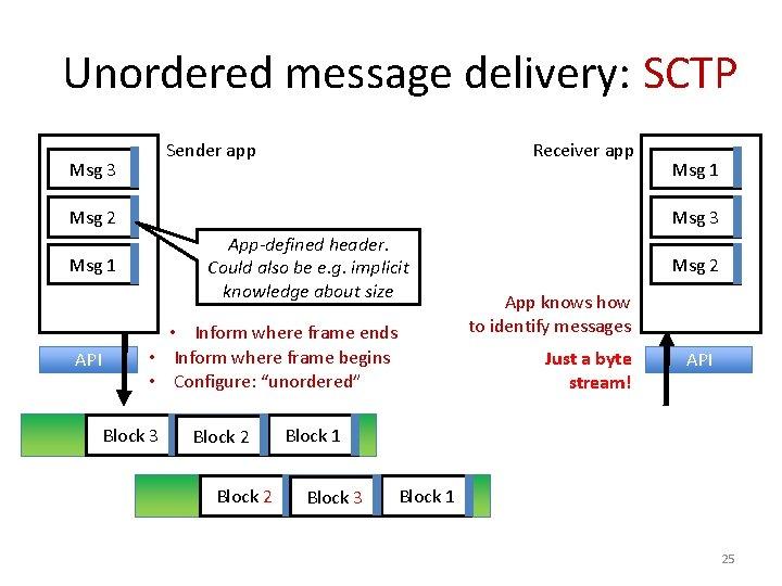Unordered message delivery: SCTP Sender app Msg 3 Receiver app Msg 2 Msg 3