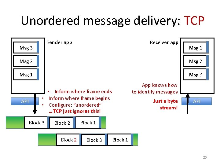 Unordered message delivery: TCP Sender app Msg 3 Receiver app Msg 1 Msg 2