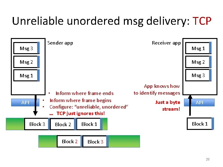 Unreliable unordered msg delivery: TCP Sender app Msg 3 Receiver app Msg 1 Msg